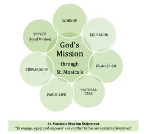God's Mission through St. Monica's